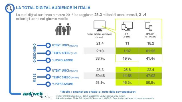 La Total Digital Audience a marzo 2016 in Italia