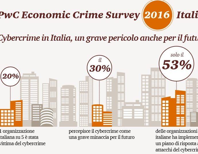 In Italia un'azienda su cinque ha subito frodi