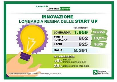 Lombardia regina delle start up nel 2017, in crescita anche nel 2018