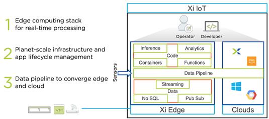 Nutanix: un nuovo servizio per competere nell'Edge Computing